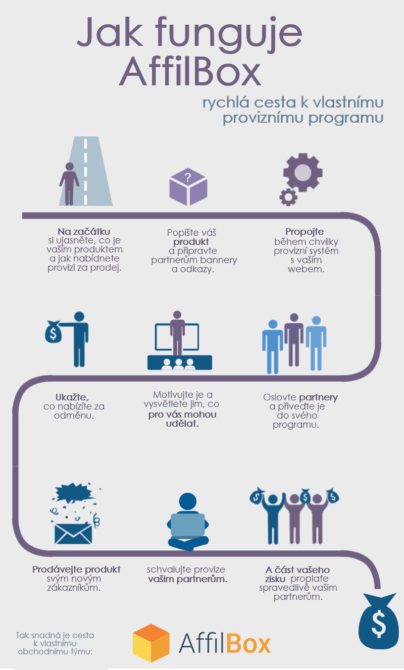 Jak funguje AffilBox.cz - infografika