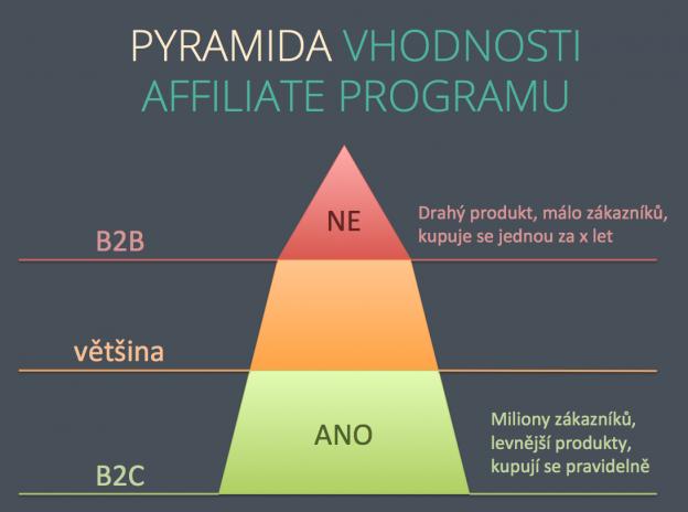 vhodnost_affiliate_programu