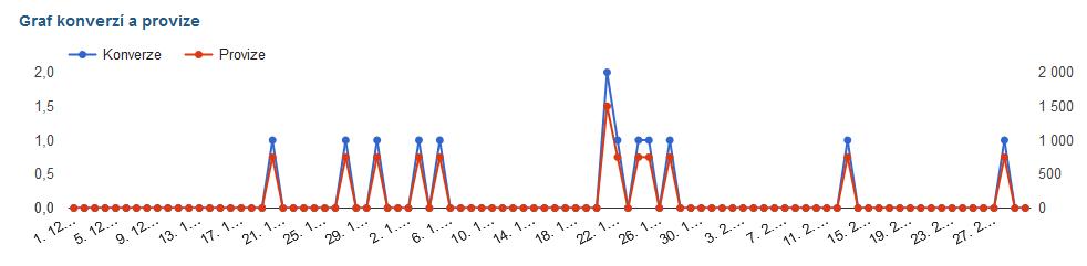 graf_konverze