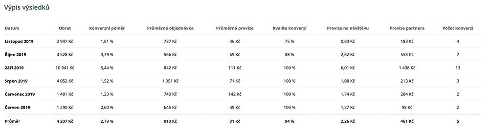 Tabulka se statistickými daty affiliate partnera