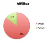AffilBox - výkon